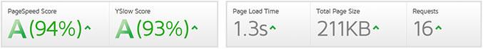 Results SiteOrigin Page Builder