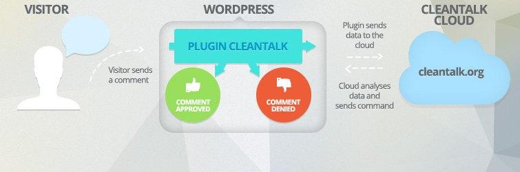 Cleantalk anti-spam WordPress