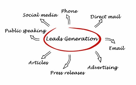 What are business leads
